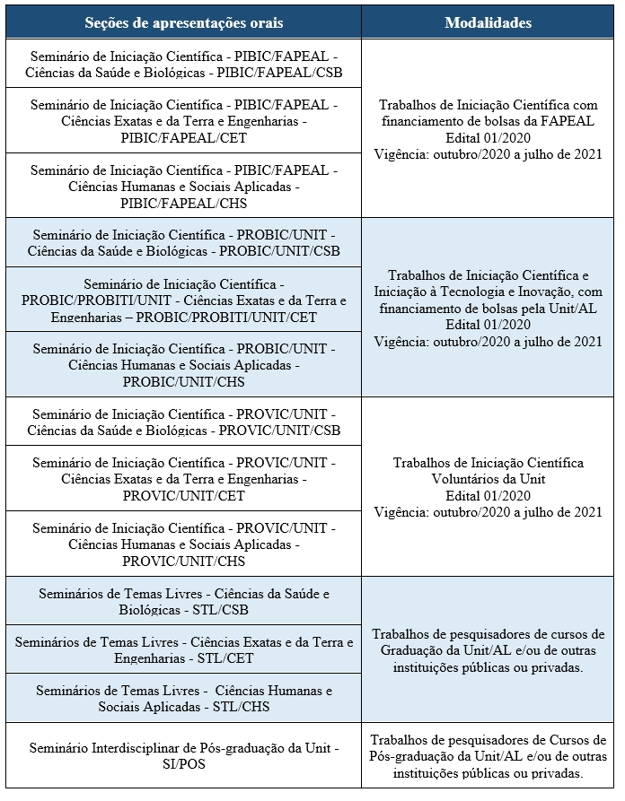 Tabela Seções